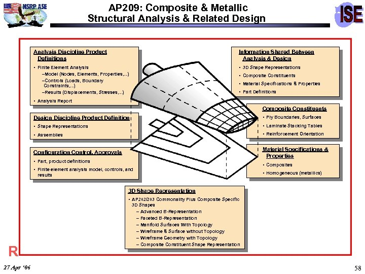 AP 209: Composite & Metallic Structural Analysis & Related Design Analysis Discipline Product Definitions