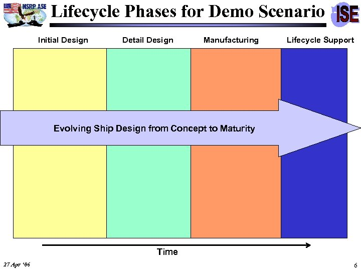 Lifecycle Phases for Demo Scenario Initial Design Detail Design Manufacturing Lifecycle Support Evolving Ship