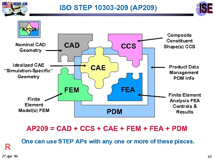 ISO STEP 10303 -209 (AP 209) AP 209 Nominal CAD Geometry CAD Idealized CAE