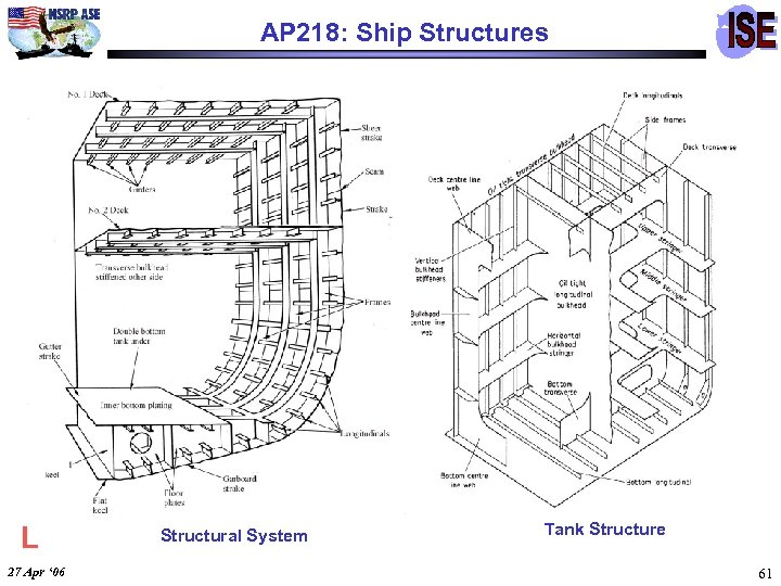 AP 218: Ship Structures L 27 Apr ' 06 Structural System Tank Structure 61