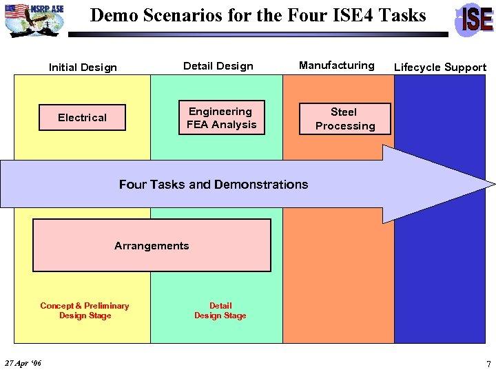 Demo Scenarios for the Four ISE 4 Tasks Detail Design Initial Design Manufacturing Engineering