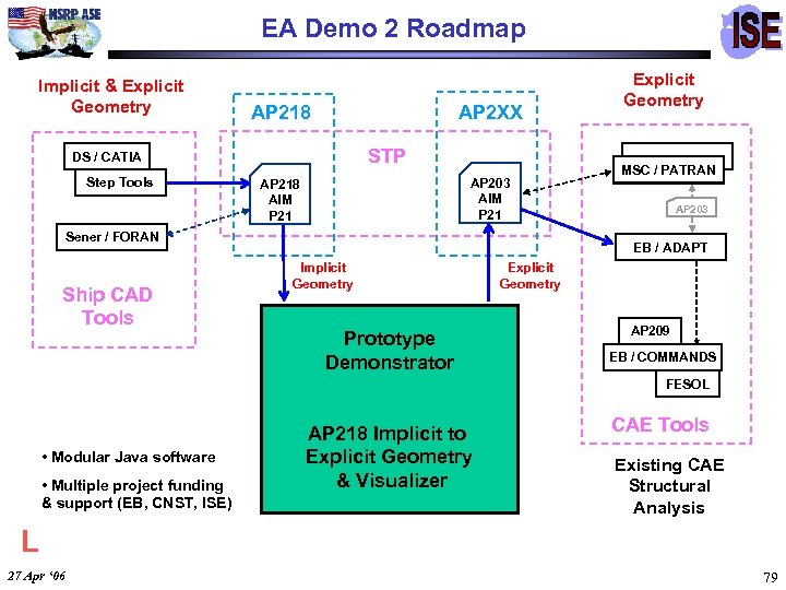 EA Demo 2 Roadmap Implicit & Explicit Geometry AP 218 STP DS / CATIA