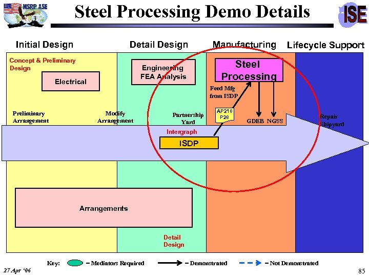 Steel Processing Demo Details Initial Design Detail Design Manufacturing Engineering FEA Analysis Steel Processing