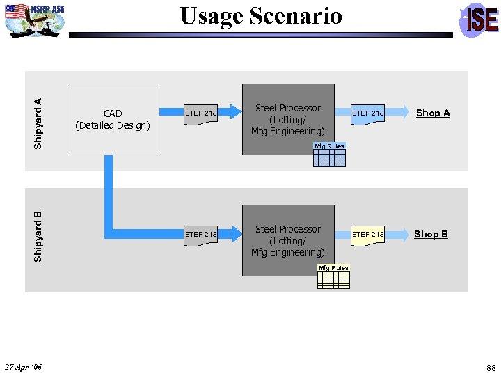 Shipyard B Shipyard A Usage Scenario CAD (Detailed Design) STEP 218 Steel Processor (Lofting/