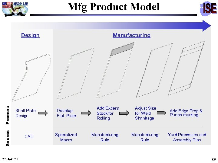 Mfg Product Model Shell Plate Design Source Process Design 27 Apr ' 06 CAD