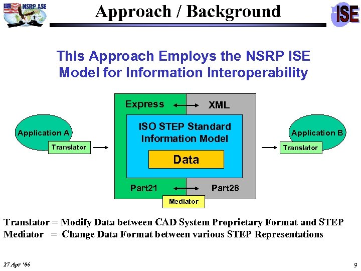 Approach / Background This Approach Employs the NSRP ISE Model for Information Interoperability Express