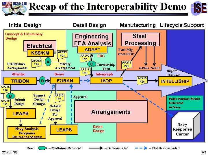 Recap of the Interoperability Demo Initial Design Detail Design Concept & Preliminary Design Engineering
