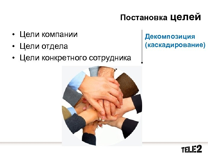 Постановка • Цели компании • Цели отдела • Цели конкретного сотрудника целей Декомпозиция (каскадирование)