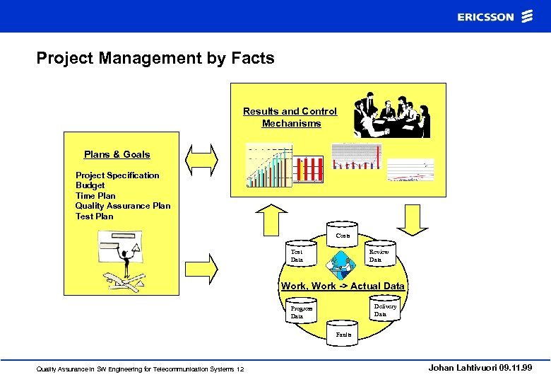 Project Management by Facts Results and Control Mechanisms Plans & Goals Project Specification Budget
