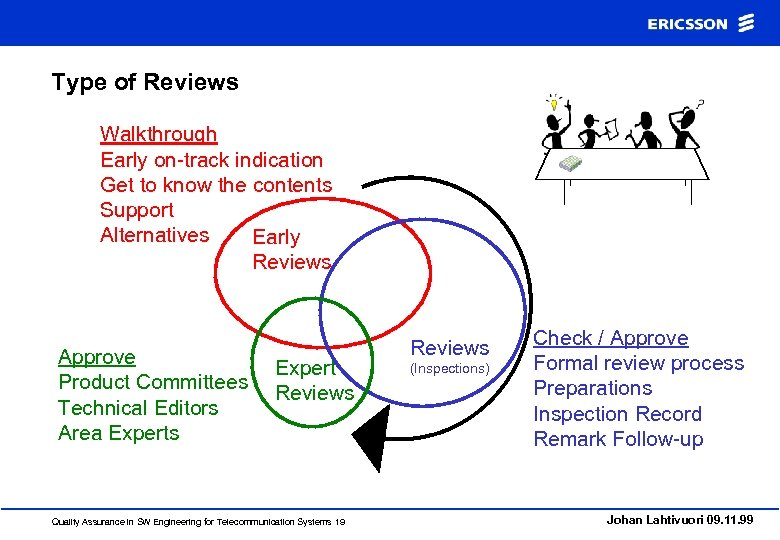 Type of Reviews Walkthrough Early on-track indication Get to know the contents Support Alternatives