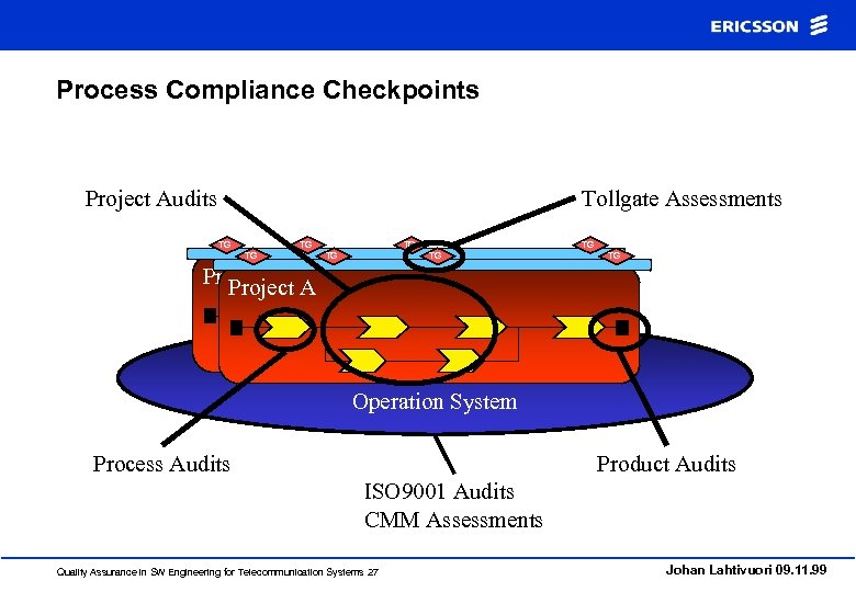 Process Compliance Checkpoints Project Audits Tollgate Assessments TG TG Project A Project Operation System