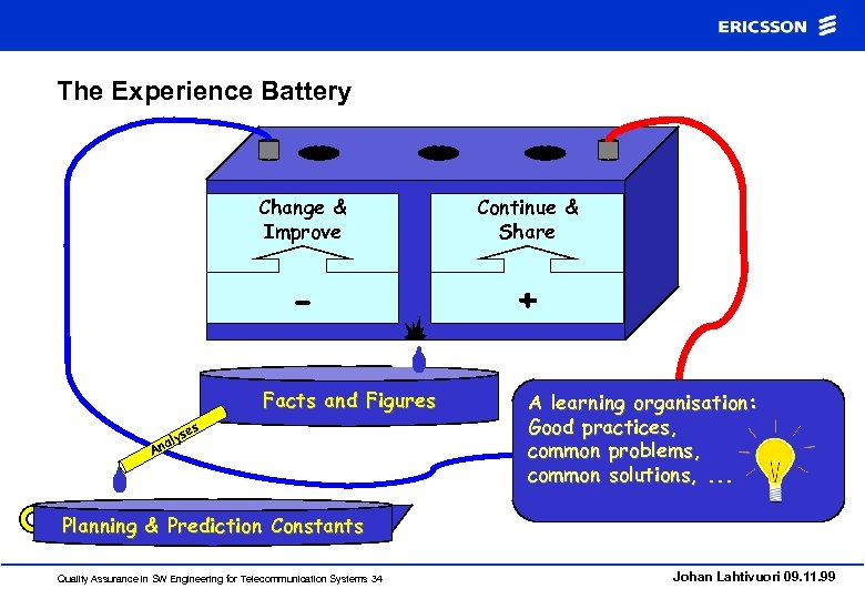 The Experience Battery Change & Improve Continue & Share - + Facts and Figures