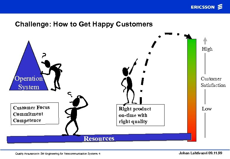 Challenge: How to Get Happy Customers High Operation System Customer Satisfaction Customer Focus Commitment