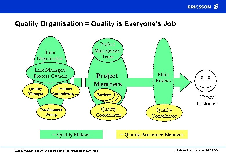 Quality Organisation = Quality is Everyone's Job Line Organisation Line Managers Process Owners Quality