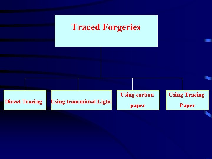 Traced Forgeries Using carbon Direct Tracing Using transmitted Light Using Tracing paper Paper