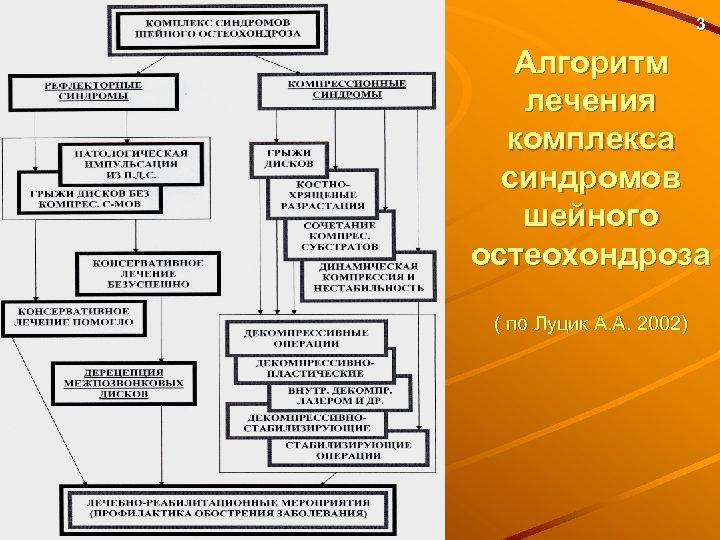 3 Алгоритм лечения комплекса синдромов шейного остеохондроза ( по Луцик А. А. 2002)