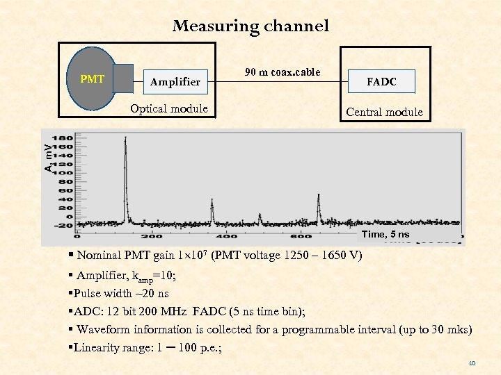 Measuring channel PMT Amplifier FADC Central module A, m. V Optical module 90 m
