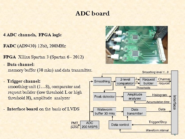ADC board 4 ADC channels, FPGA logic FADC (AD 9430) 12 bit, 200 MHz