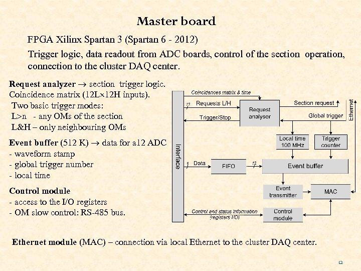 Master board FPGA Xilinx Spartan 3 (Spartan 6 - 2012) Trigger logic, data readout