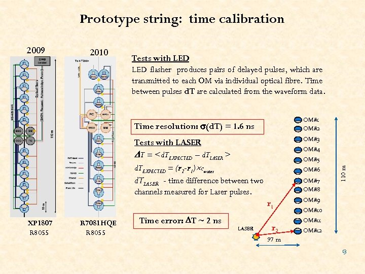 Prototype string: time calibration 2010 Tests with LED flasher produces pairs of delayed pulses,