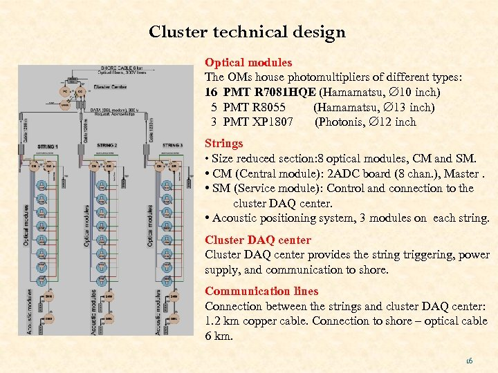 Cluster technical design Optical modules The OMs house photomultipliers of different types: 16 PMT