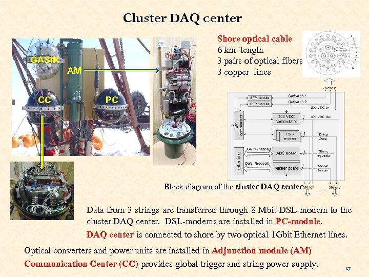 Cluster DAQ center Shore optical cable 6 km length 3 pairs of optical fibers