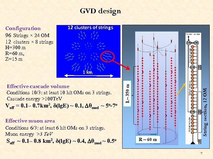 GVD design Configuration 12 clusters of strings 96 Strings × 24 OM 12 clusters
