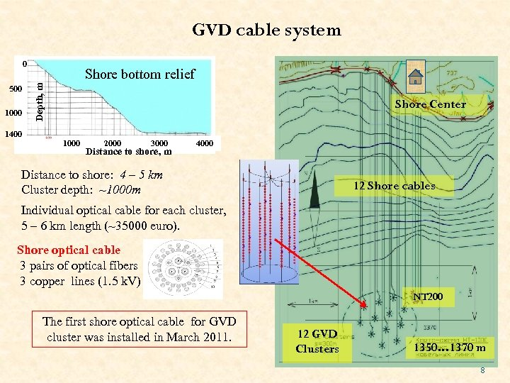 GVD cable system 0 1000 1400 Depth, m 500 Shore bottom relief Shore Center