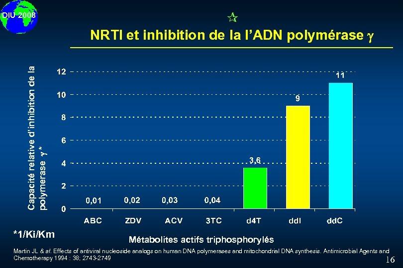 ¶ NRTI et inhibition de la l'ADN polymérase Capacité relative d'inhibition de la polymerase