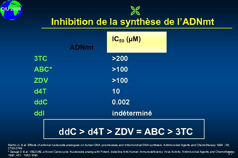 Ë Inhibition de la synthèse de l'ADNmt DIU 2008 IC 50 (µM) ADNmt 3