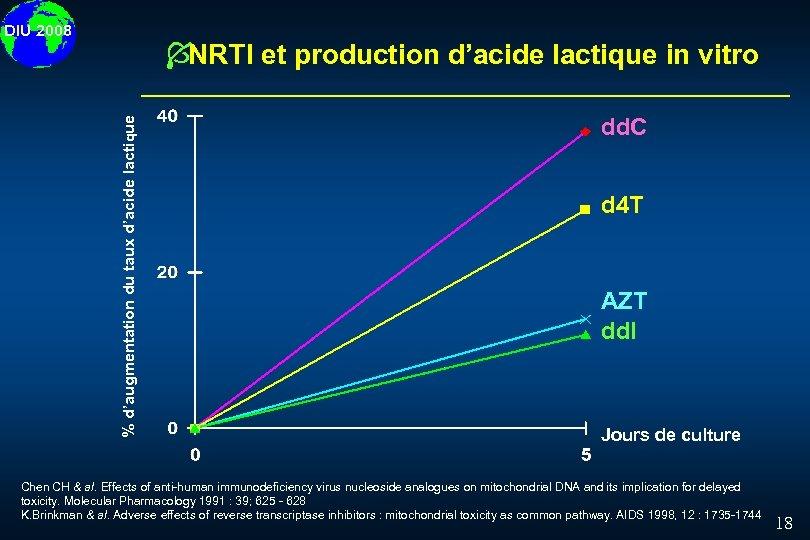 DIU 2008 % d'augmentation du taux d'acide lactique Í NRTI et production d'acide lactique