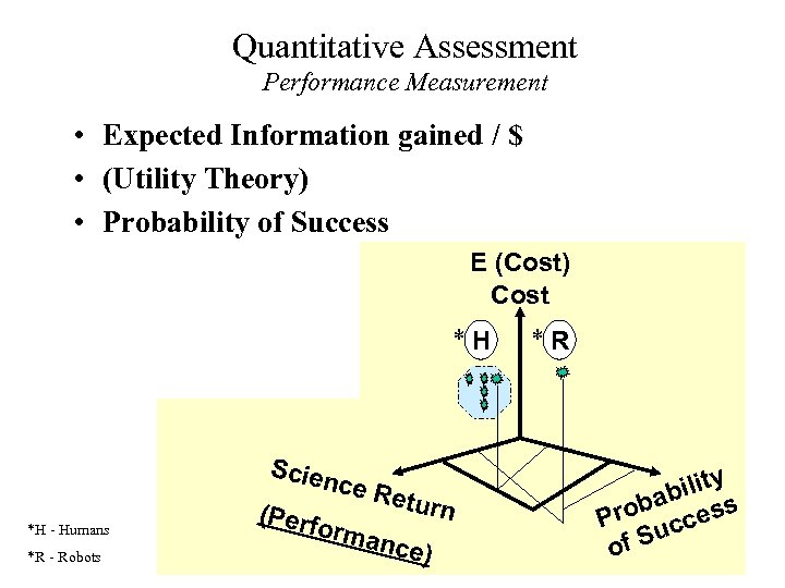 Quantitative Assessment Performance Measurement • Expected Information gained / $ • (Utility Theory) •
