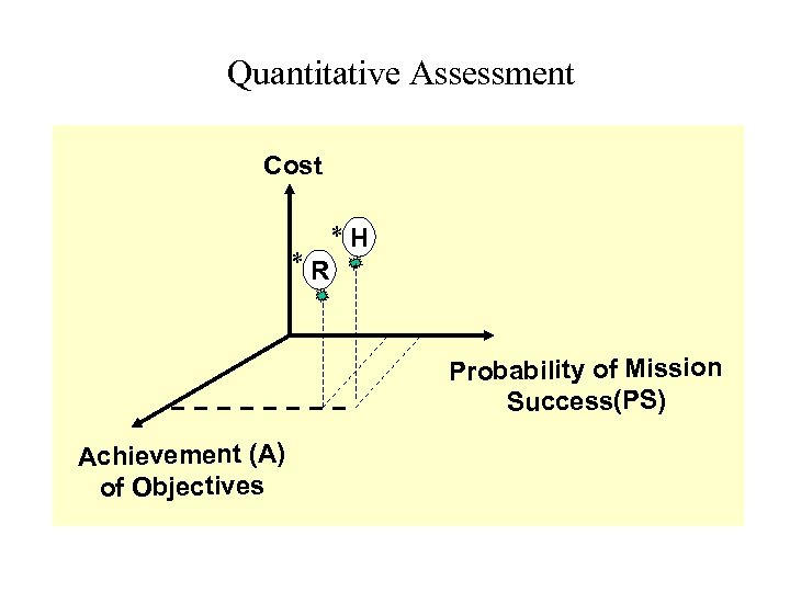 Quantitative Assessment Cost *R *H Probability of Mission Success(PS) Achievement (A) of Objectives