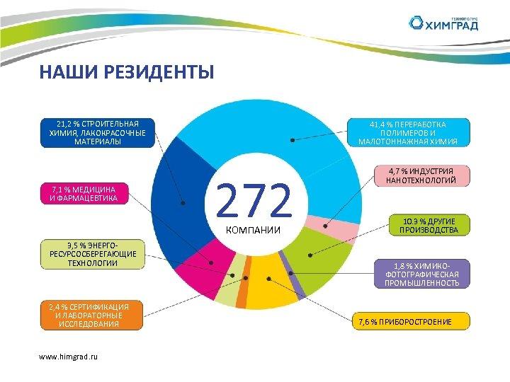 НАШИ РЕЗИДЕНТЫ 21, 2 % СТРОИТЕЛЬНАЯ ХИМИЯ, ЛАКОКРАСОЧНЫЕ МАТЕРИАЛЫ 7, 1 % МЕДИЦИНА И