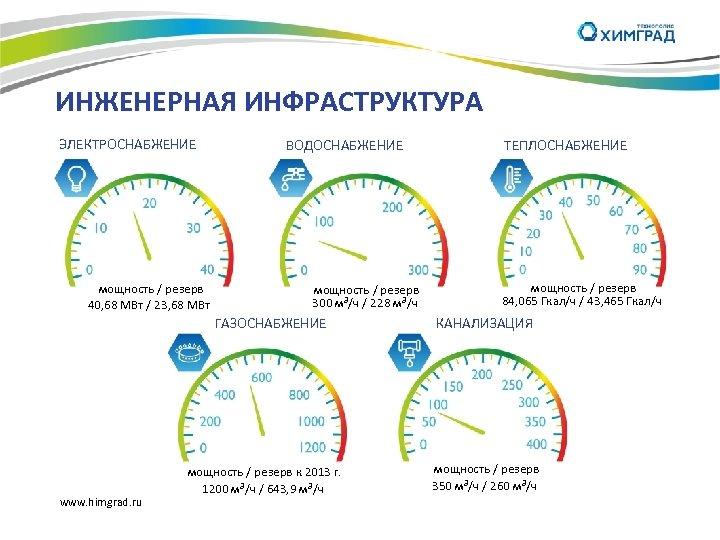 ИНЖЕНЕРНАЯ ИНФРАСТРУКТУРА ЭЛЕКТРОСНАБЖЕНИЕ ВОДОСНАБЖЕНИЕ мощность / резерв 40, 68 МВт / 23, 68 МВт
