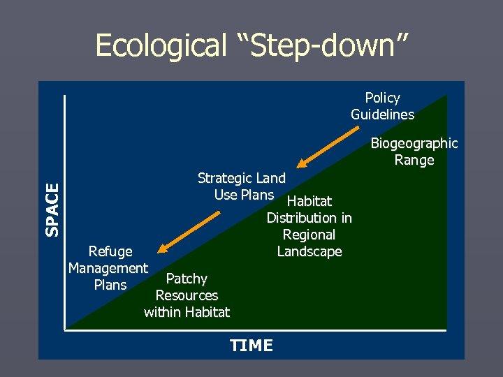 "Ecological ""Step-down"" Policy Guidelines Biogeographic Range SPACE Strategic Land Use Plans Habitat Refuge Management"