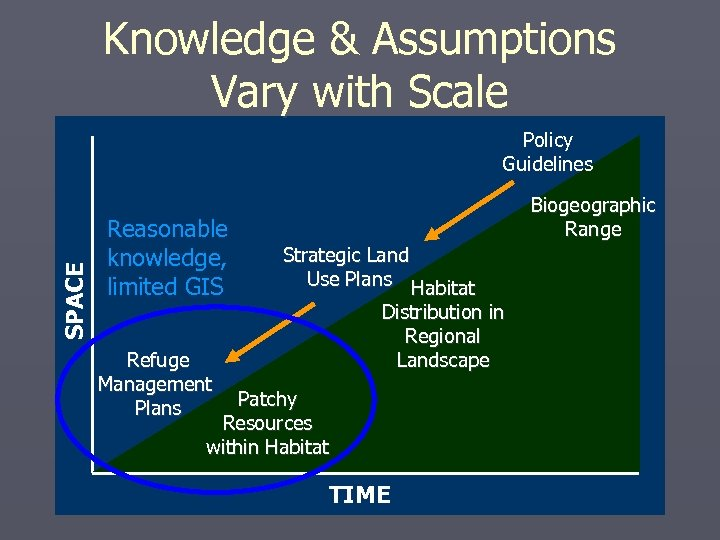 Knowledge & Assumptions Vary with Scale SPACE Policy Guidelines Reasonable knowledge, limited GIS Refuge