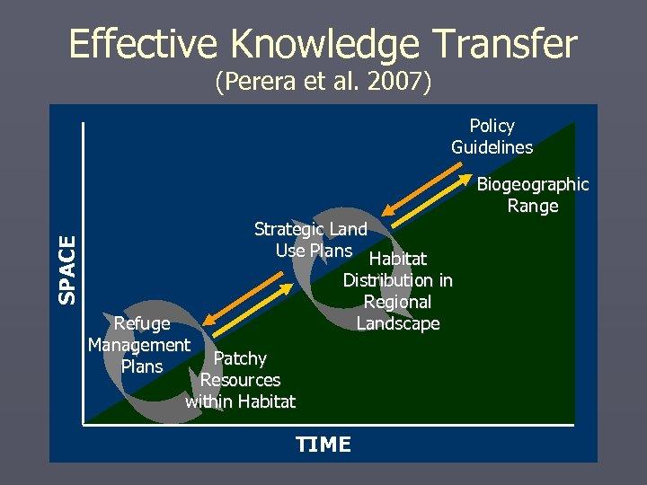 Effective Knowledge Transfer (Perera et al. 2007) Policy Guidelines Biogeographic Range SPACE Strategic Land