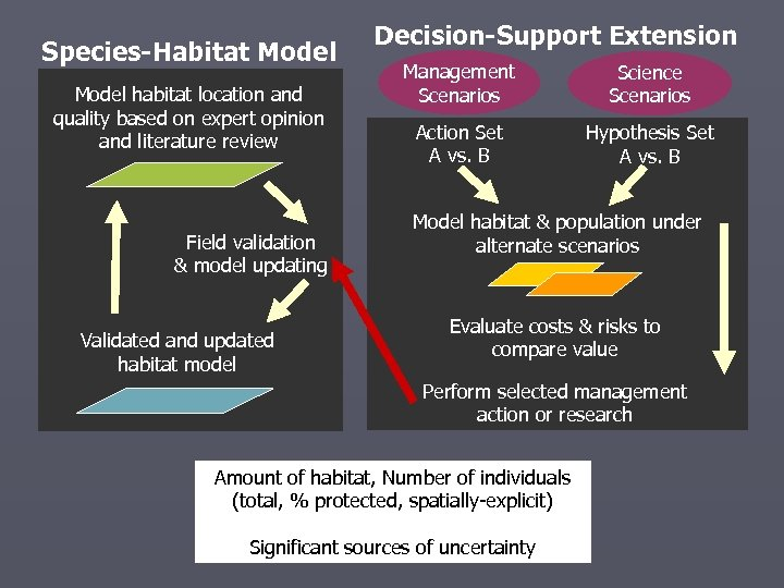 Species-Habitat Model habitat location and quality based on expert opinion and literature review Field
