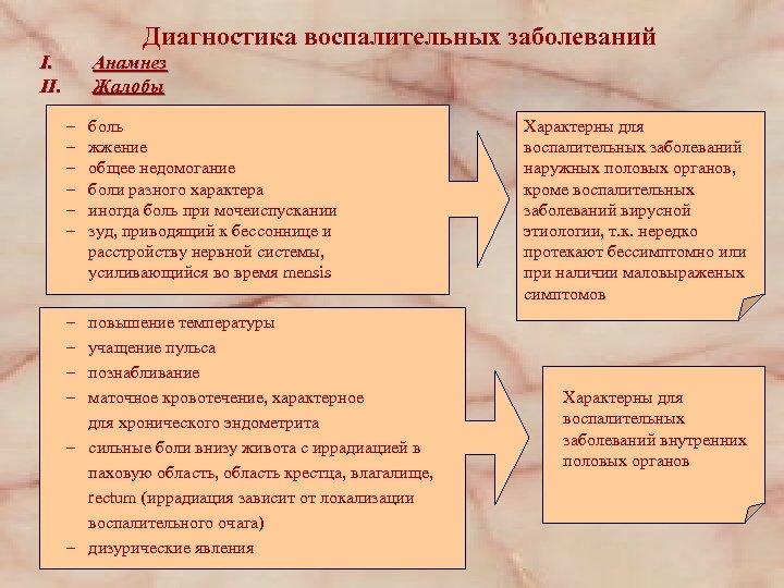 Диагностика воспалительных заболеваний I. II. Анамнез Жалобы – – – – – боль жжение