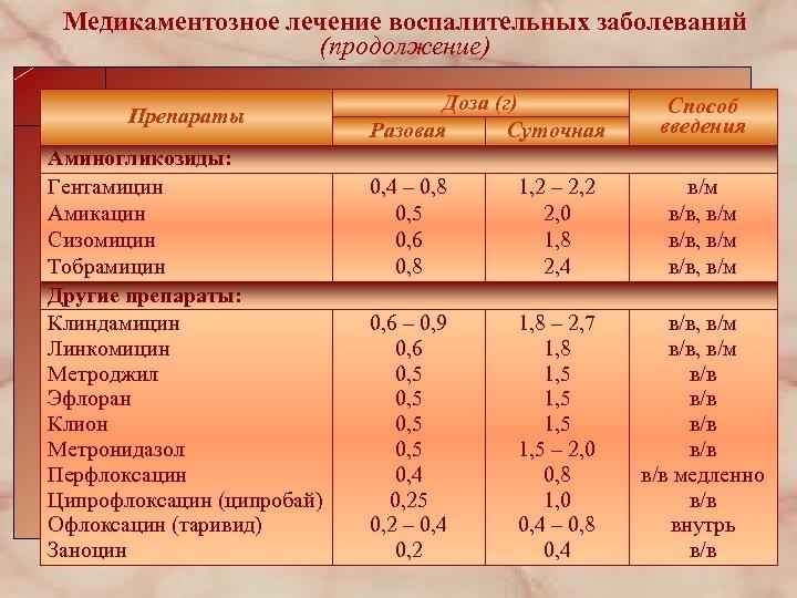 Медикаментозное лечение воспалительных заболеваний (продолжение) Препараты Аминогликозиды: Гентамицин Амикацин Сизомицин Тобрамицин Другие препараты: Клиндамицин