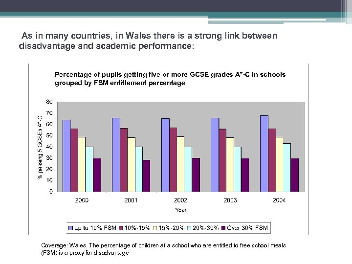 As in many countries, in Wales there is a strong link between disadvantage and
