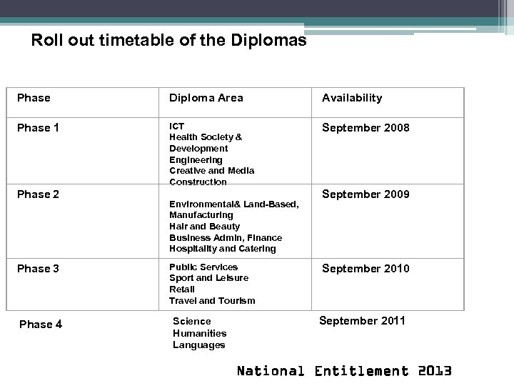 Roll out timetable of the Diplomas Phase Diploma Area Availability Phase 1 ICT Health