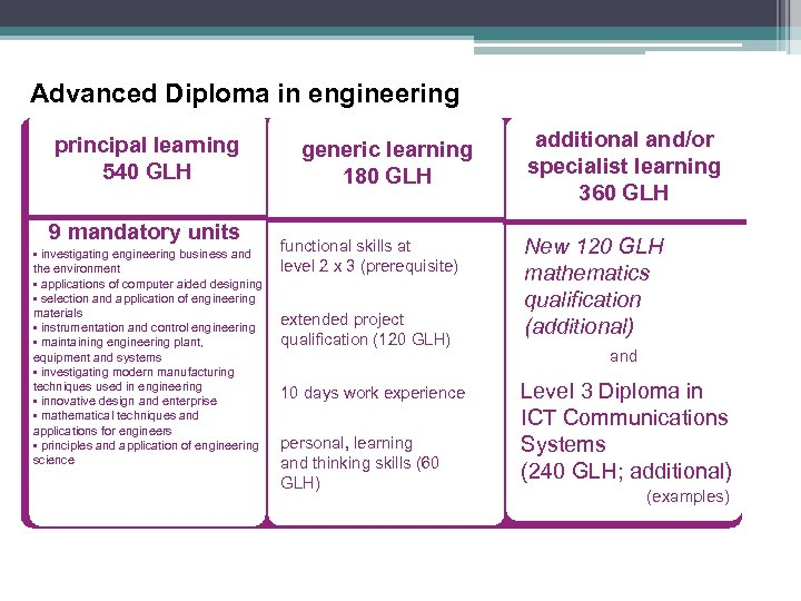 Advanced Diploma in engineering principal learning 540 GLH 9 mandatory units • investigating engineering