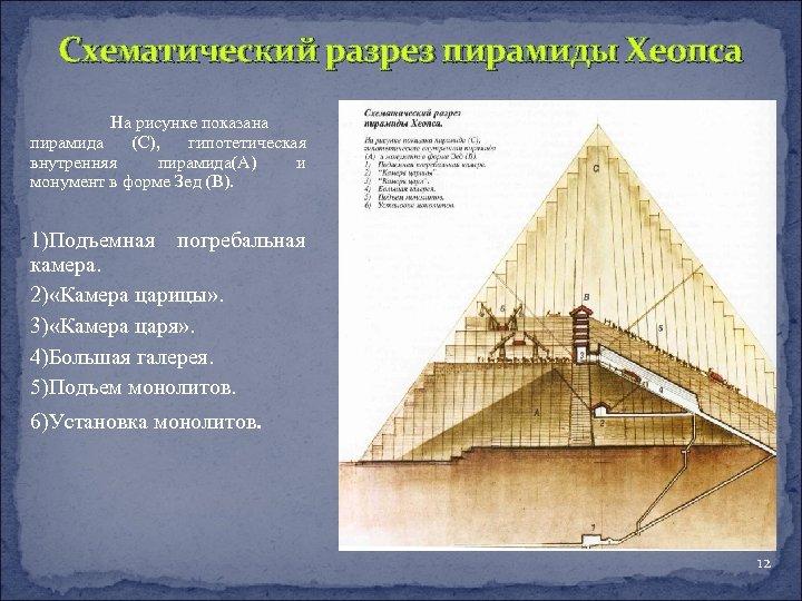 Схематический разрез пирамиды Хеопса На рисунке показана пирамида (С), гипотетическая внутренняя пирамида(А) и монумент