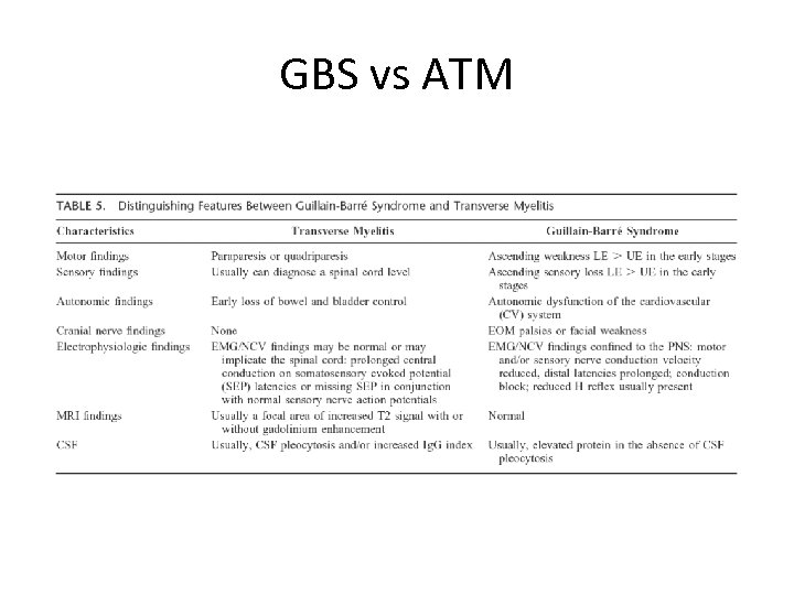 GBS vs ATM