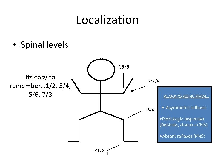 Localization • Spinal levels C 5/6 Its easy to remember… 1/2, 3/4, 5/6, 7/8