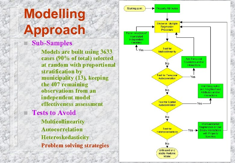 Modelling Approach n Sub-Samples – n Models are built using 3633 cases (90% of