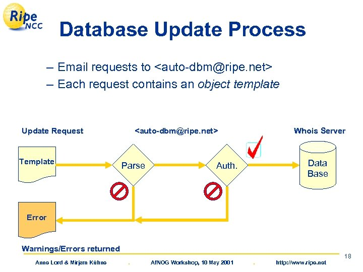 Database Update Process – Email requests to <auto-dbm@ripe. net> – Each request contains an