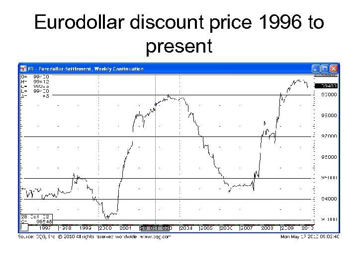 Eurodollar discount price 1996 to present